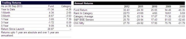 Screen shot from Value Research Onlines HDFC Top 200 Page (dated 8th Sep. 2013)