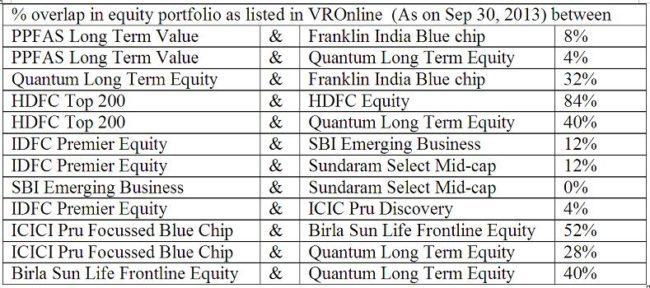 mutual-fund-portfolio-stocks-comparison