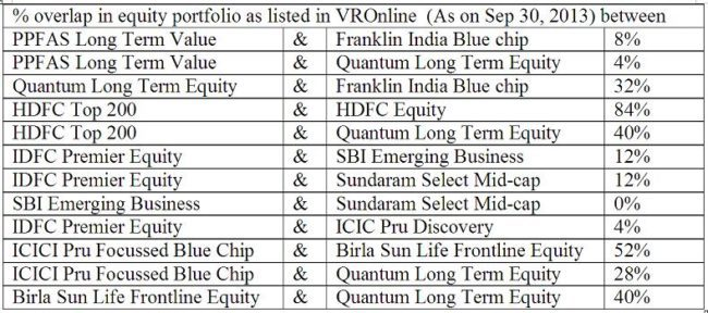 mutual-fund-portfolio-stocks-comparison
