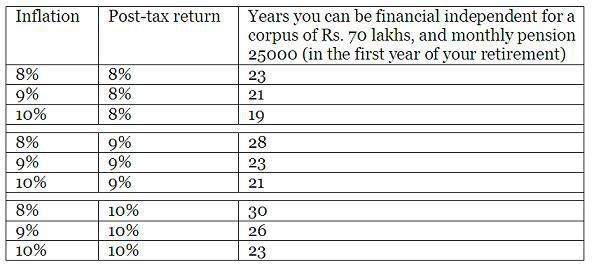 retirement-coprus