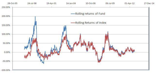 1Y-rolling-returns