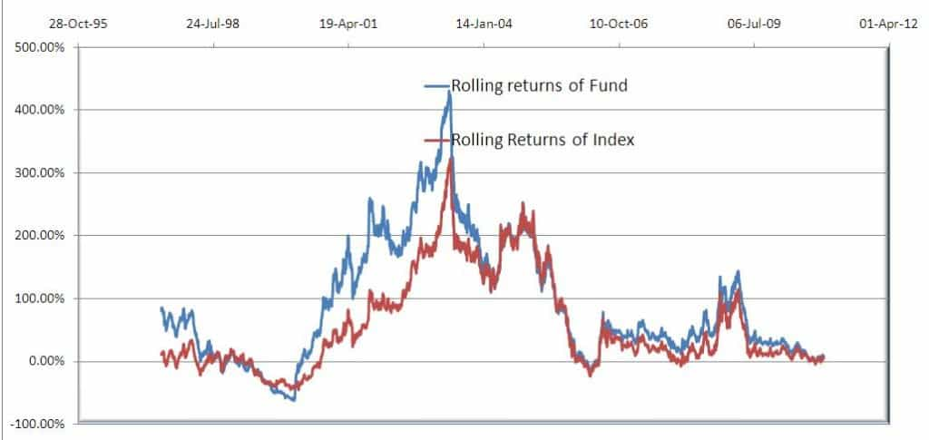 3 year rolling returns Franklin India Blue Chip