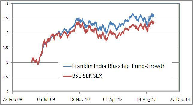 Franklin India Blue Chip 5 year NAV