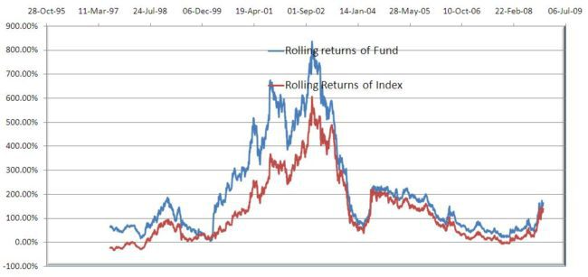 5 year rolling returns Franklin India Blue Chip