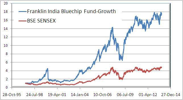 Franklin India Blue Chip vs Sense