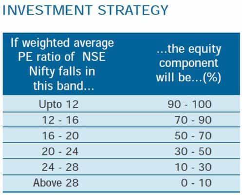 FT India Dynamic PE Ratio Fund of Funds