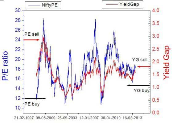 Dynamic asset allocation mutual funds