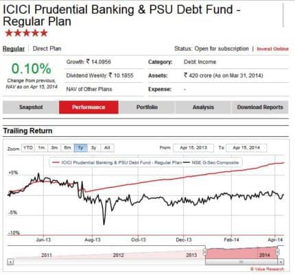 How to select debt funds. Income