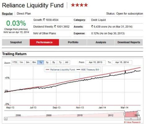 How to select debt funds. Liquid funds