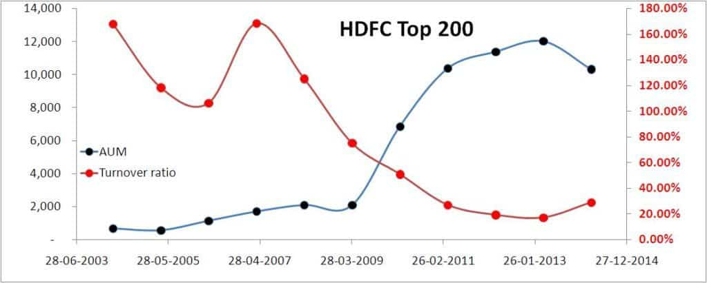 HDFC Top 200 AUM and turnover ratio