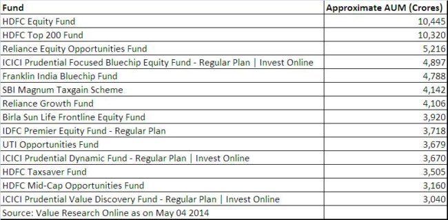 Mutual Fund Size vs Performance