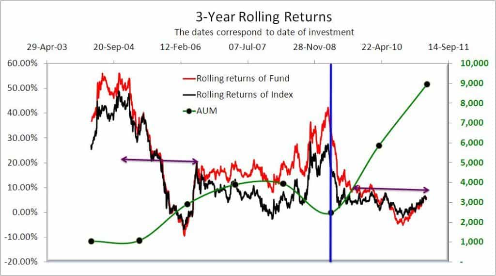 HDFC Equuity 3-year rolling returns