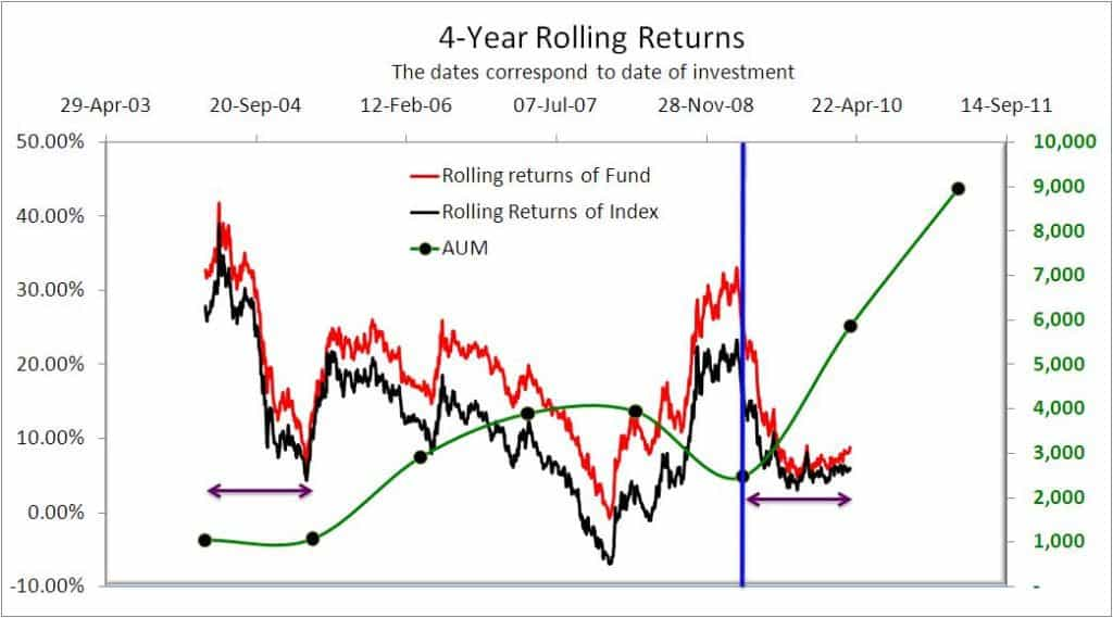 HDFC Equity 4-yearl rolling returns