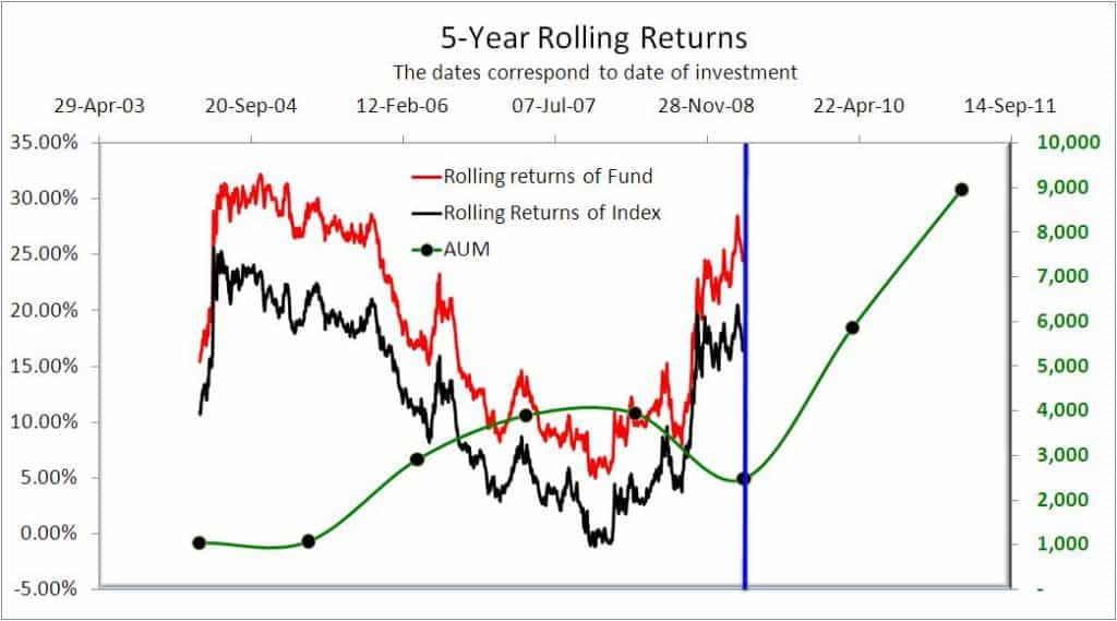HDFC Equity 5-year rolling returns
