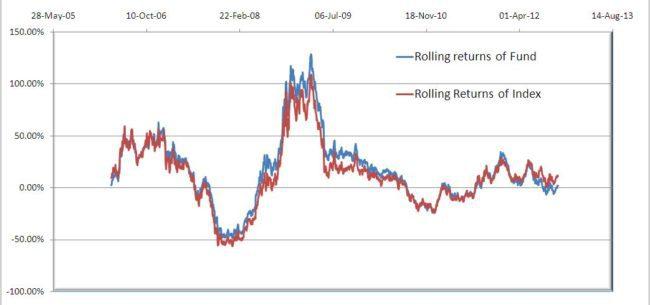 HDFC-top-200-1Y-rolling-returns