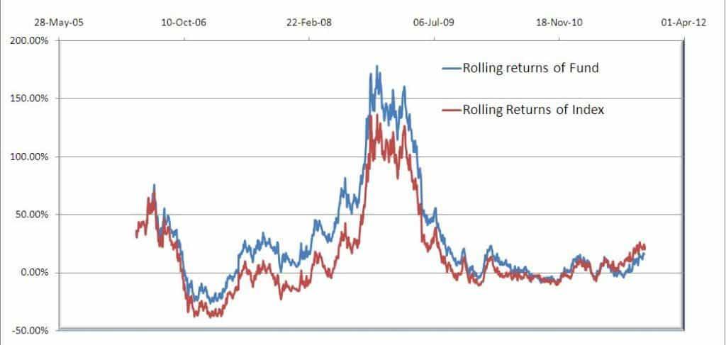HDFC-top-200-2Y-rolling-returns