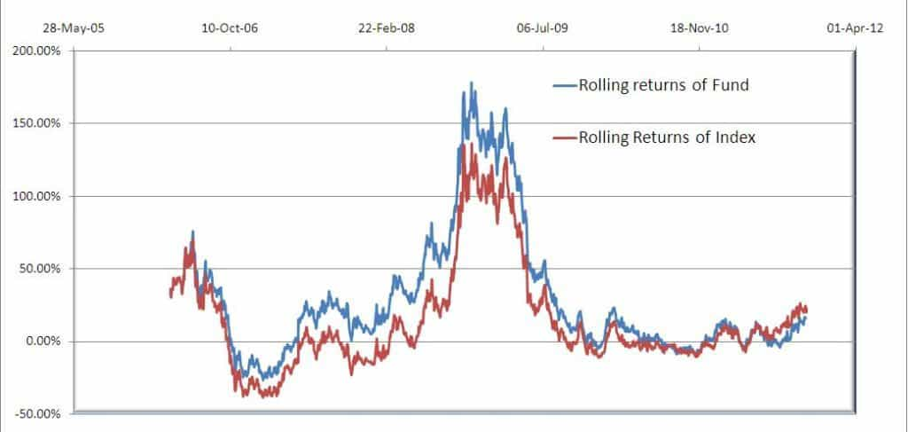 HDFC-top-200-2Y-rolling-returns