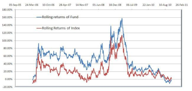 HDFC-top-200-3Y-rolling-returns