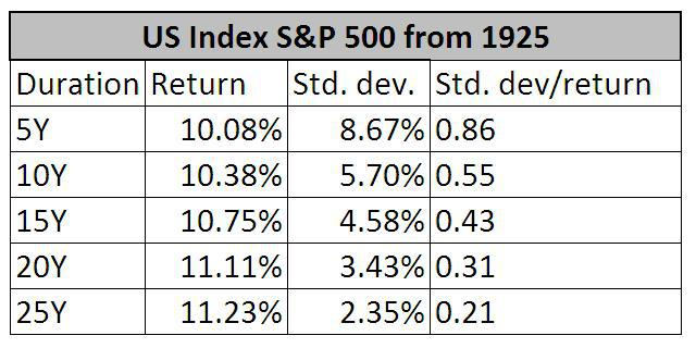 S&P 500 returns