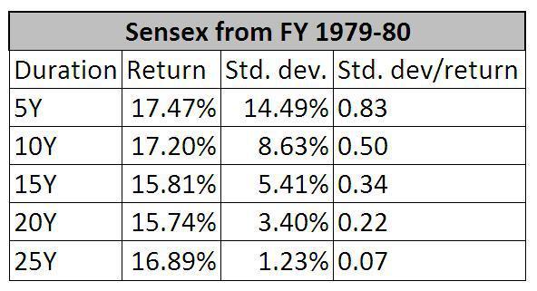 Sensex returns