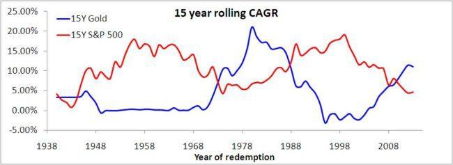 Gold stocks correlation