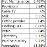 Inflation in India: Some Real Numbers