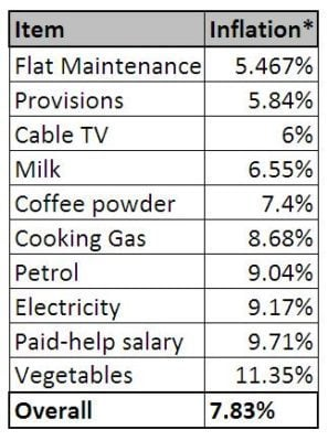 Inflation in india real numbers