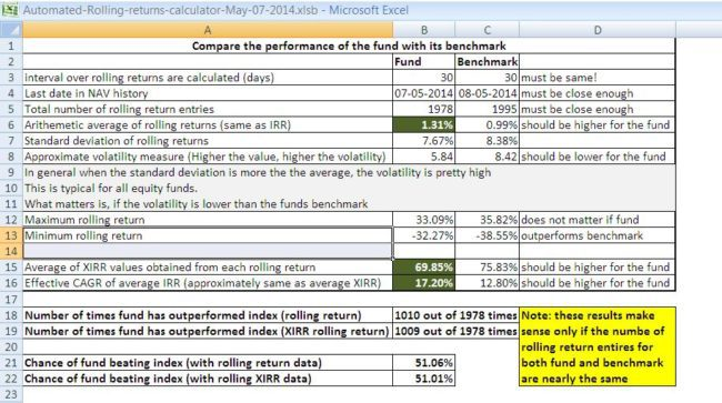 Mutual fund lumpsum calculator