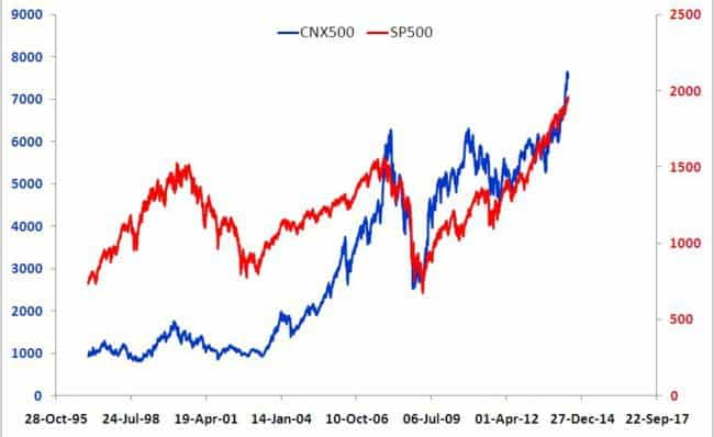 portfolio diversification CNX 500 S&P 500