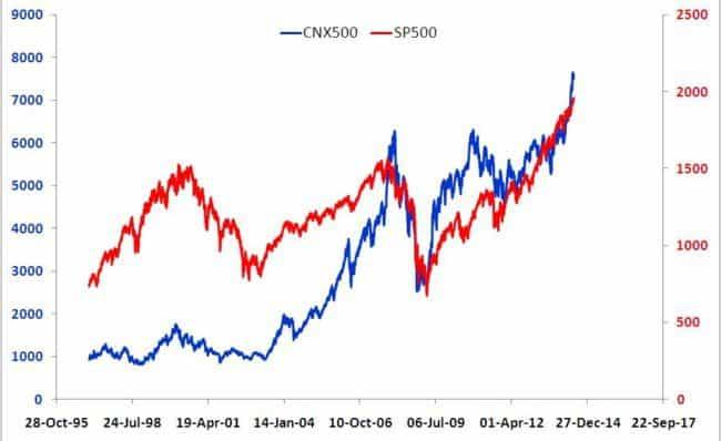portfolio diversification CNX 500 S&P 500