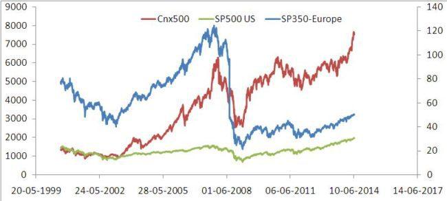 CNX 500, S&P 350, S&P 500