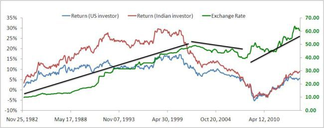 currency risk portfolio diversification