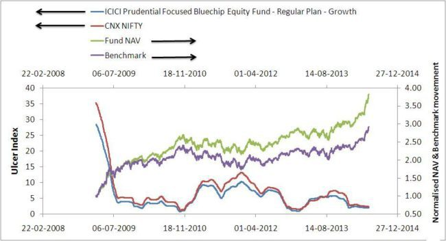 Ulcer-ICICI-focussed-blue-chip