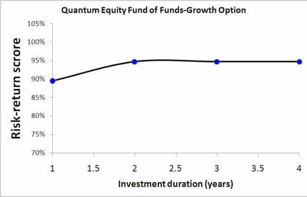 Quantum Equity Fund of Fund