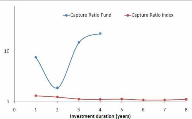 Quantum Equity Capture Ratio
