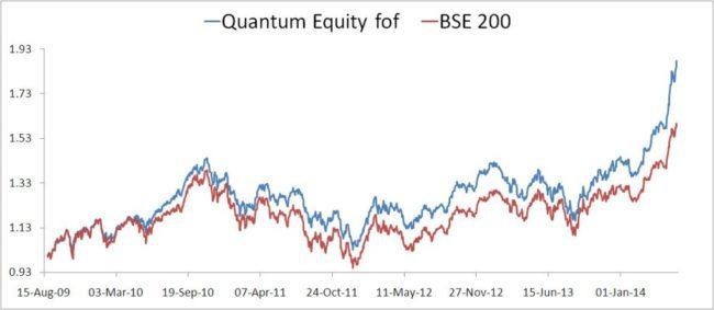 Quantum Equity Nav