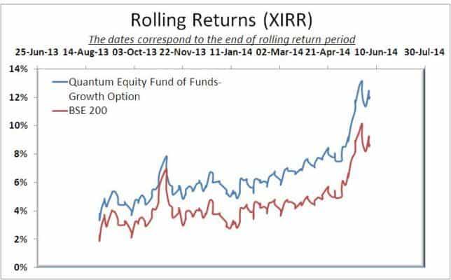 Quantum Equity Rolling Returns