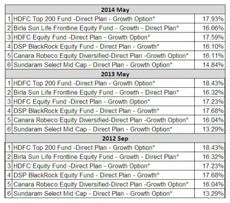 how to get folio number of hdfc mutual fund