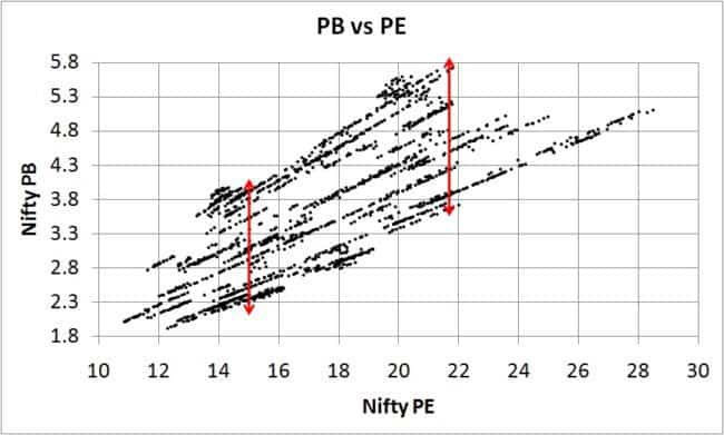 NIfty-PE-vs-Nifty-PB