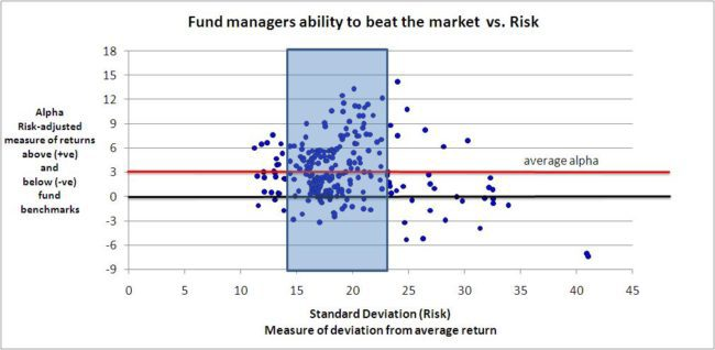 Mutual Funds: Risk vs Reward