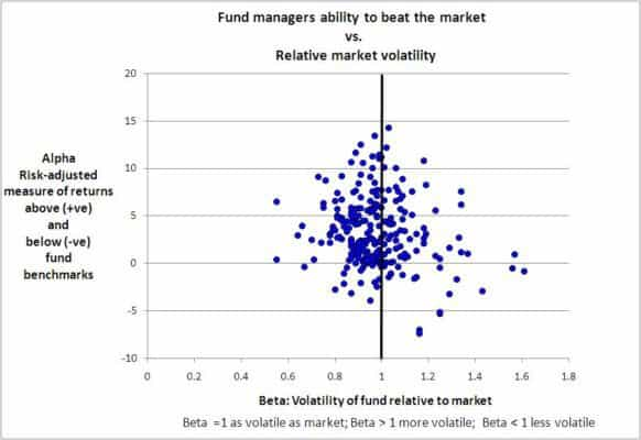 Mutual Funds: Rewards vs Volatility