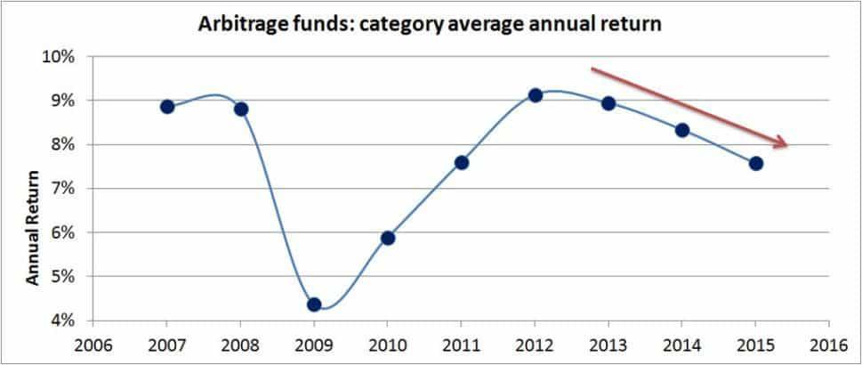 arbitrage-returns