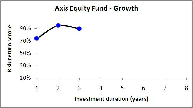 Axis-Equity