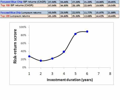 ICICI Mutual Funds Return