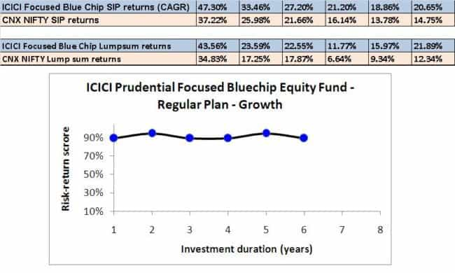 ICICI Focused Blue Chip Return