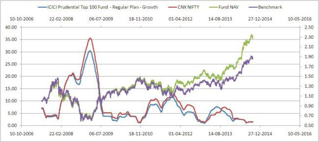 ICICI Pru Top 100 Risk