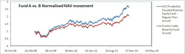 Rolling returns fund a vs fund b NAV movement