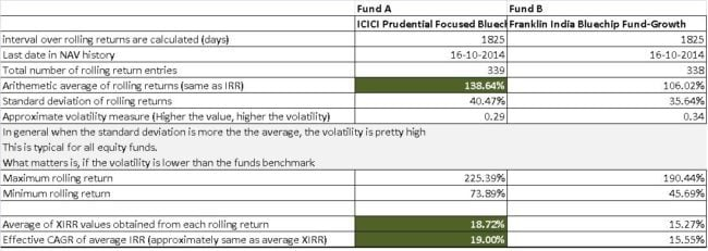 Rolling returns fund a vs fund b analysis