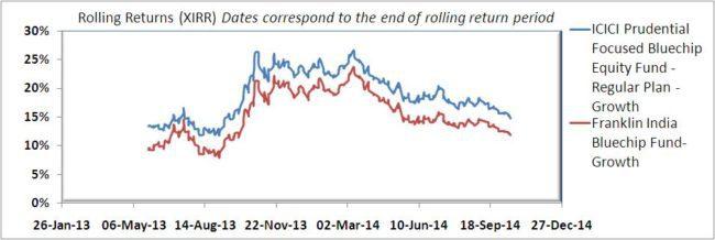Rolling returns fund a vs fund b