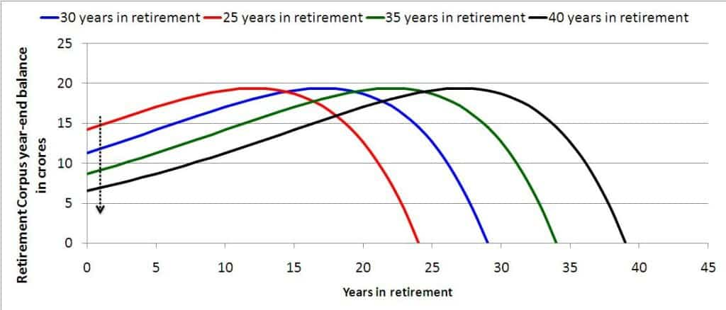 lower-retirement-coprus-1